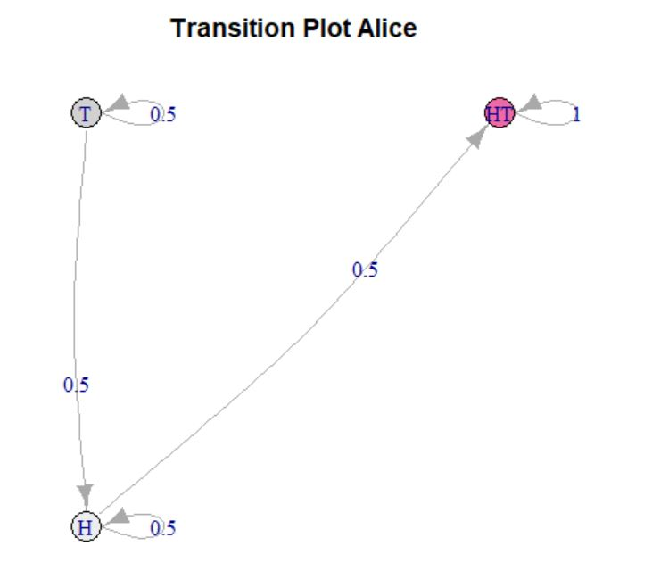 Transition Plot Alice