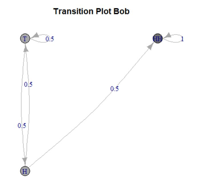 Transition Plot Bob