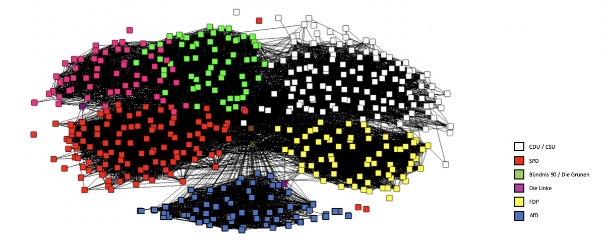 The network graph of German MPs on Twitter